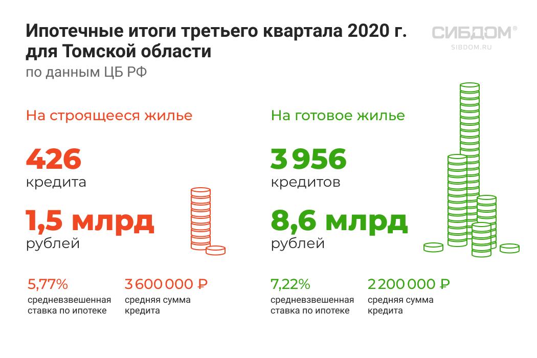 ипотечный рынок Томской области 2020